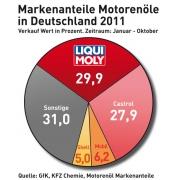 LIQUI MOLY jedničkou na německém trhu s motorovými oleji